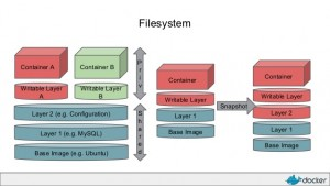 docker-filesystem