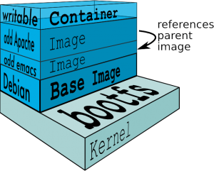 docker-filesystems-multilayer-update